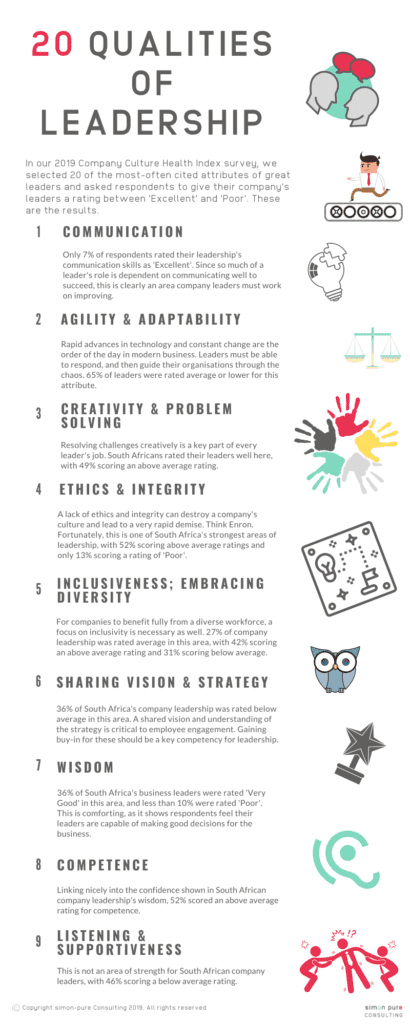 20 qualities of leadership 1 to 9 communication, adaptability and agility, creativity, ethics, inclusiveness, sharing vision and strategy, wisdom, competence, listening and supportiveness
