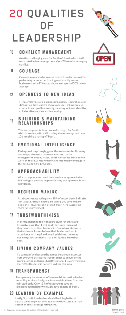 20 qualities of leadership 10 to 20 conflict management, courage, openness to new ideas, building and maintaining relationships, emotional intelligence EQ, approachability, decision making, trustworthiness, living company values, transparency, leading by example