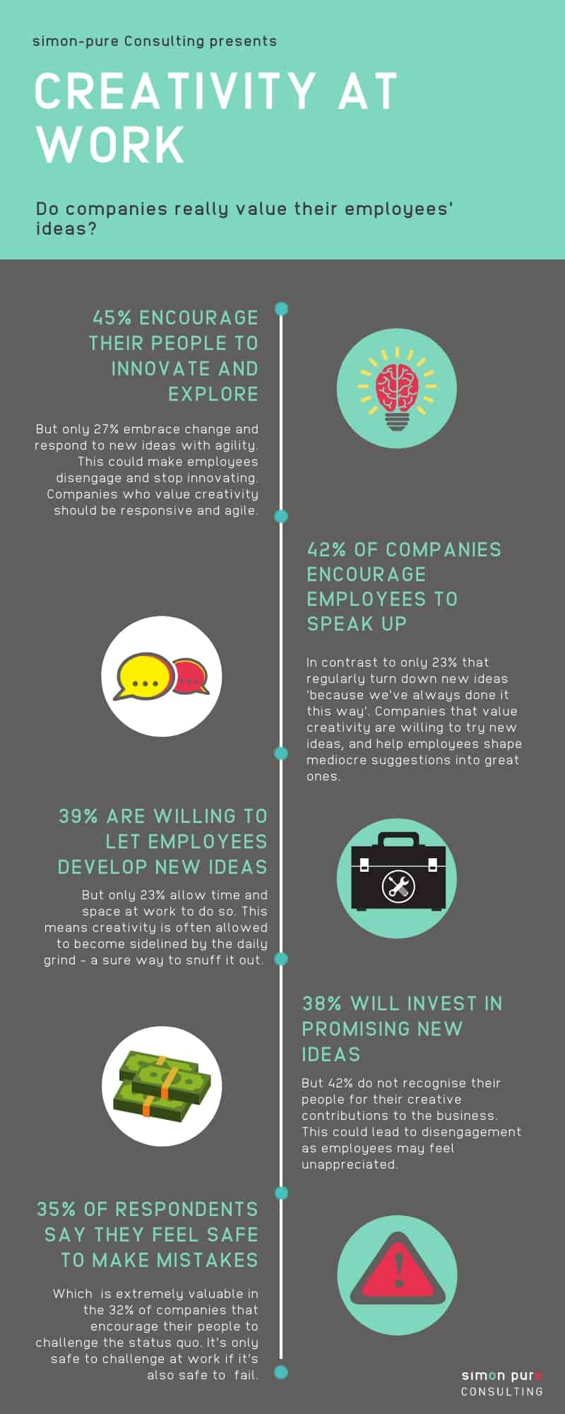 Creativity at work info graphic showing 45% of companies encourage innovation, 42% encourage people to speak up, 39% allow employees to develop new ideas, 38% will invest in ideas and 35% allow employees to make mistakes without fear of punishment